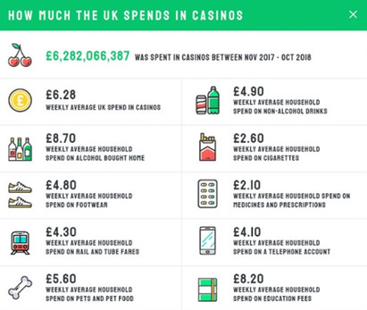 Online Vs. Offline: What The UK Casino Landscape Looks Like In 2019