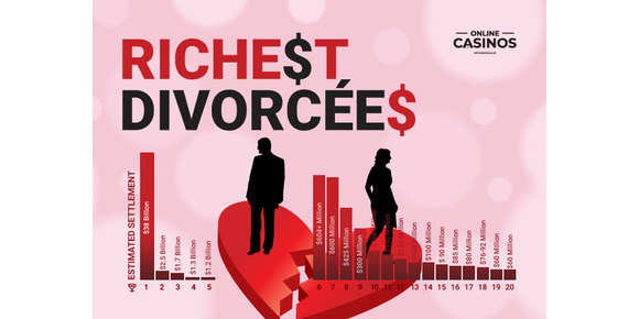 Richest Divorcées: New rich list reveals the winners (and losers) from the most high-profile marriage breakups