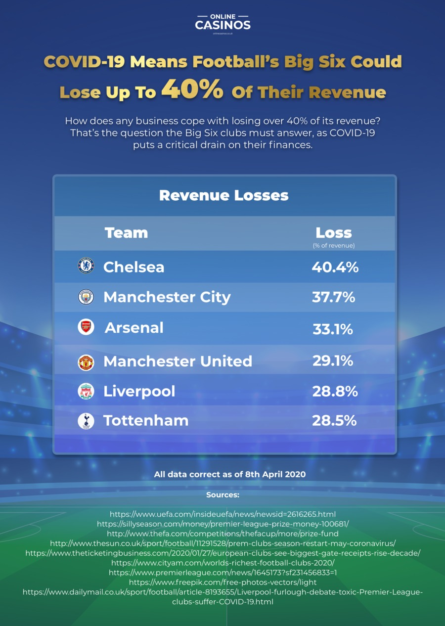 COVID-19 Means Football's Big Six Could Lose  Up To 30% Of Their Revenue