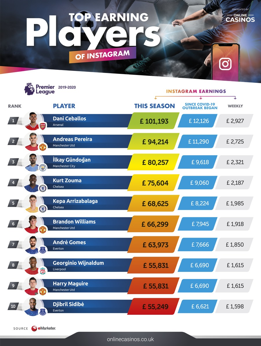 Top Earning Players of Instagram