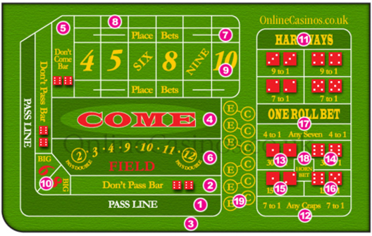 Craps Table Bets